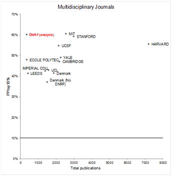 Billedet viser en graf over citationsfaktor fra publikationer angivet i procent ift. multidisciplinære videnskabelige tidsskrifter. Grafen viser, at DG's centre præsterer på linje med topuniversiteter som Harvard, Yale, MIT og Stanford.