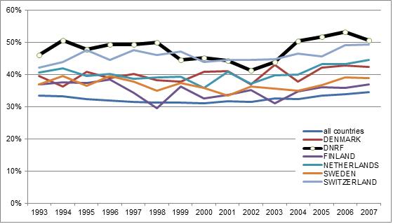 Billedet viser grafen fra en bibliometrisk analyse af effekten af publikationer fra nye forskere i DG's centre sammenlignet med Finland, Danmark, Holland, Sverige og Schweiz. Grafen viser, at DG ligger højt placeret ift. de øvrige lande. Grafik: DG