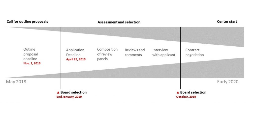 Illustration of timeline on assessment and selection process.