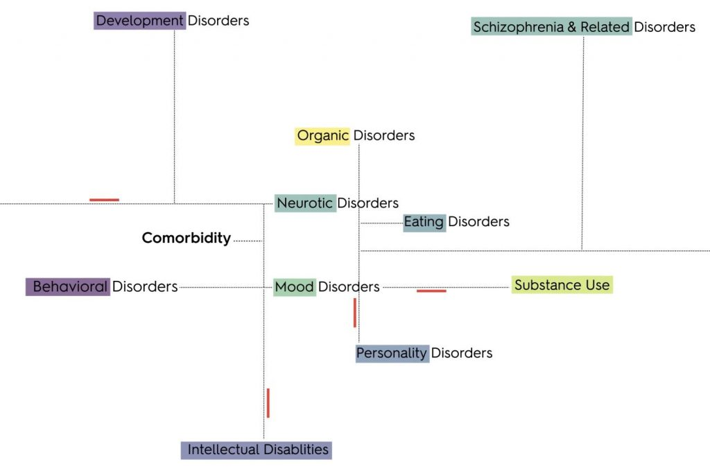 The image shows a graphic overview of the links between the 10 overall types of mental disorders. Photo: Oleguer Plana-Ripoll/Aarhus University.