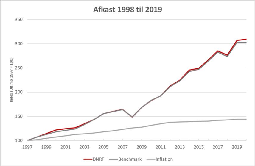 Billedtekst: Fondens afkast siden 1998 sammenlignet med udviklingen i benchmark og inflationen