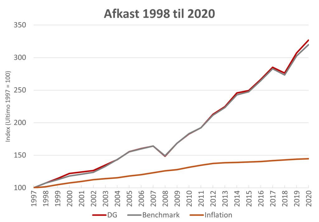 Billedet viser en grafisk illustration over fondens afkast siden 1998 sammenlignet med udviklingen i benchmark og inflationen.