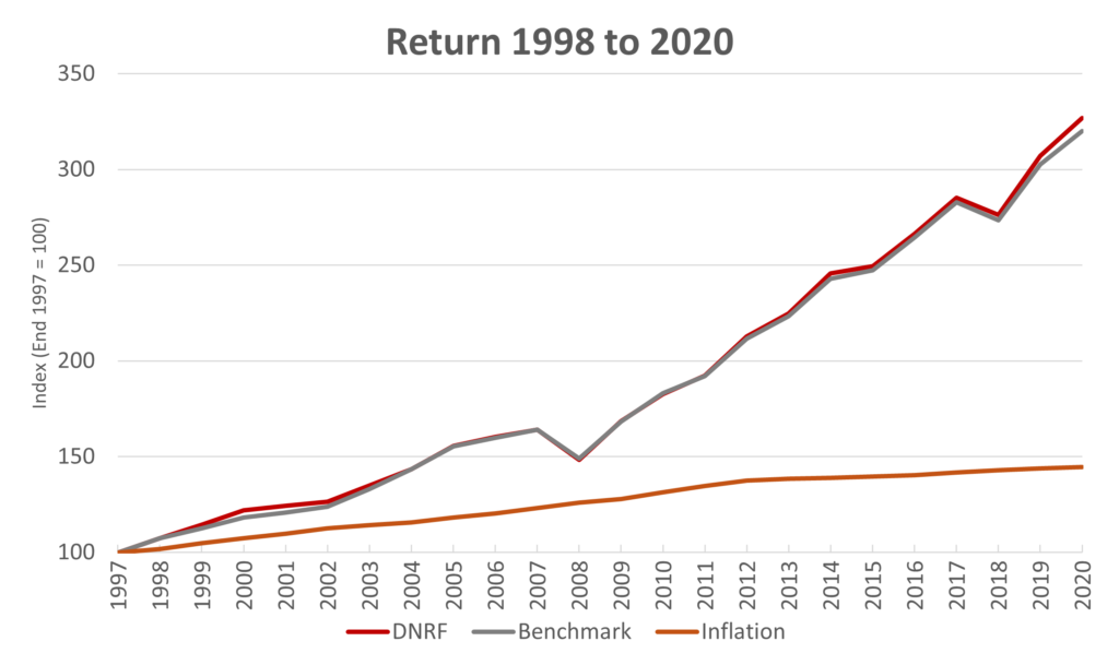 The picture shows a graphic illustration of the foundation's return since 1998 compared to developments in the benchmark and inflation.