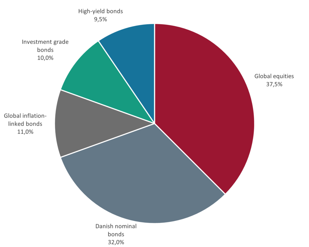 The picture shows a graphic illustration of the foundation's strategic asset allocation